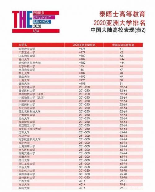厉害了!2020亚洲大学排名发布!福建三所高校上榜