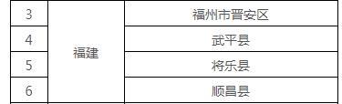 """全国首批!福建9地获""""国字号""""新名片"""