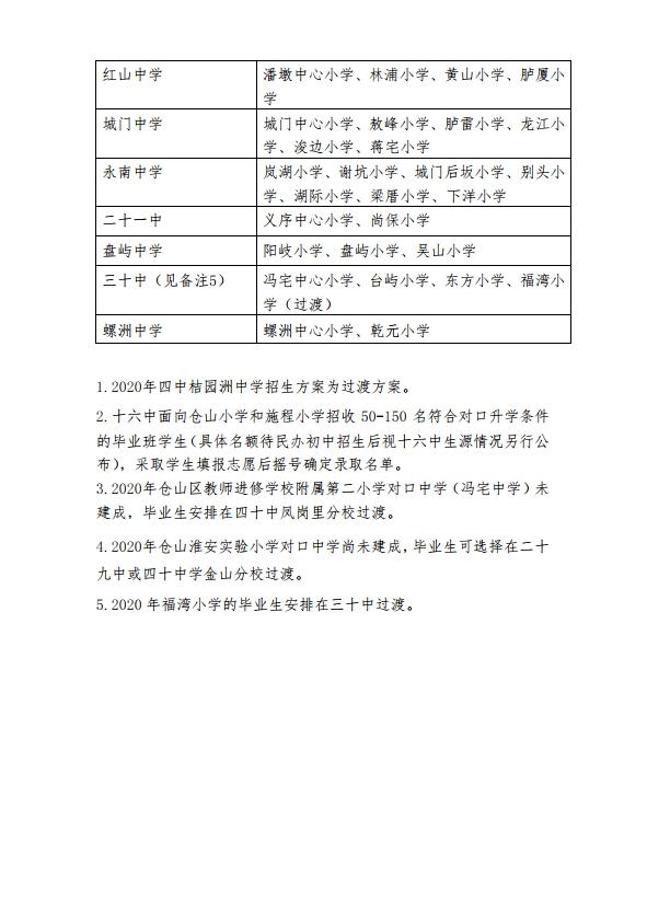 仓山区2020年义务教育招生办法及小学划片范围发布