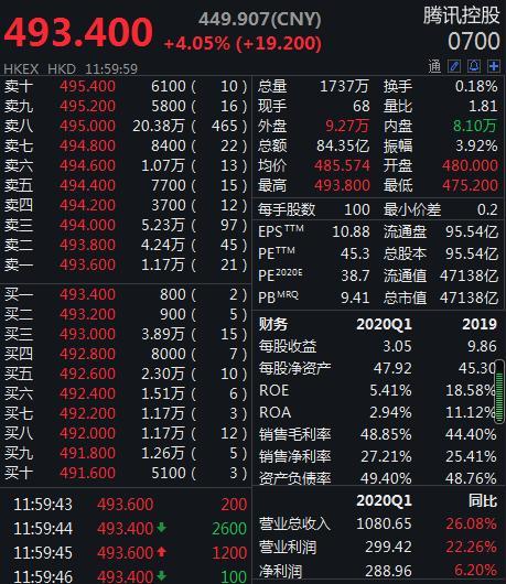 腾讯市值超阿里巴巴 马化腾稳居中国首富