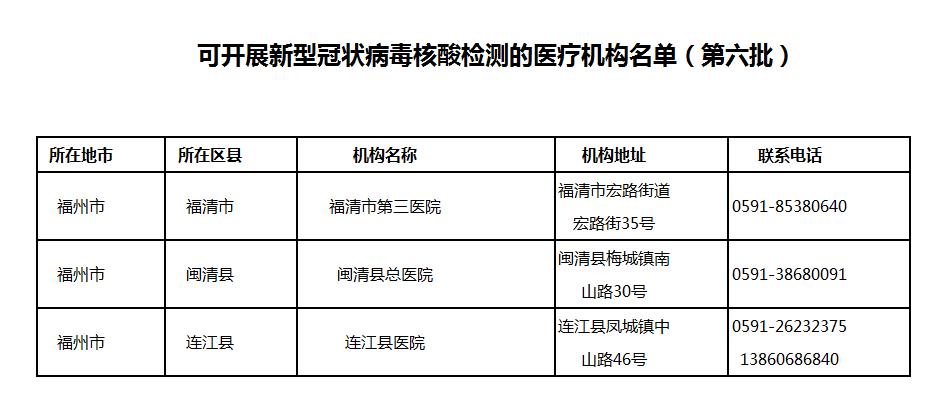福州新冠病毒核酸检测医疗机构名单(第六批)