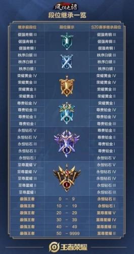 王者荣耀S20赛季就要开始了,新赛季什么时候开始呢,那么段位继承规则是什么?