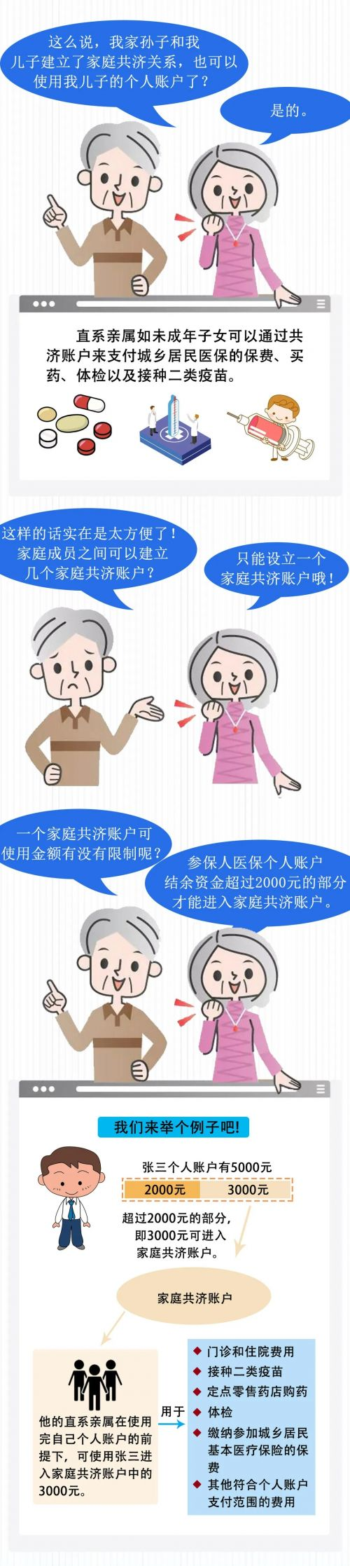 福建医保新政,7月1日起实施!