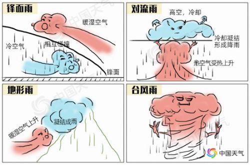 《【合盈国际平台登录地址】中央气象台连发30天暴雨预警怎么回事 哪些地方将有暴雨》