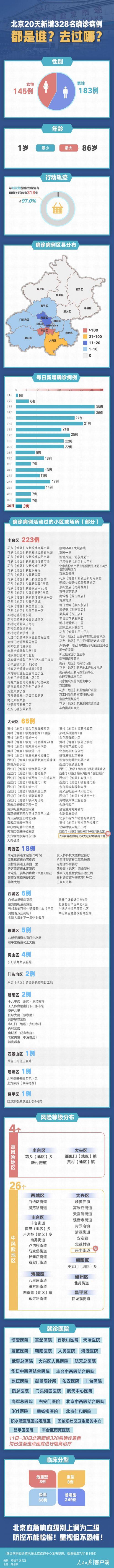 北京20天新增328例都去过哪?北京疫情最新情况