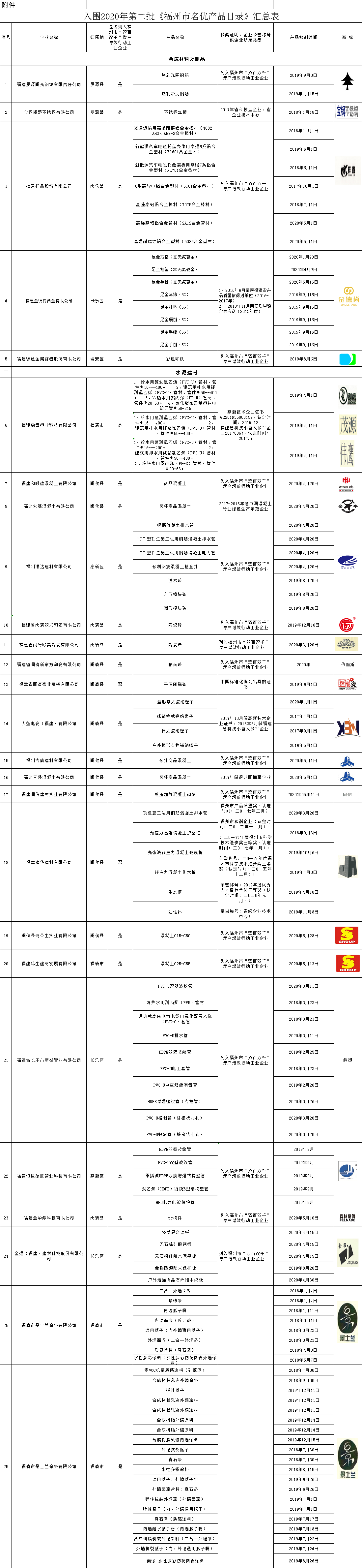 福州公布今年第二批名优产品目录 83家企业产品列入