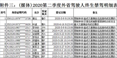 福建交警公布2020年第二季度105人被终生禁驾人员名单